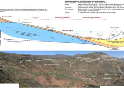 Geology landslide dam loess mitigation