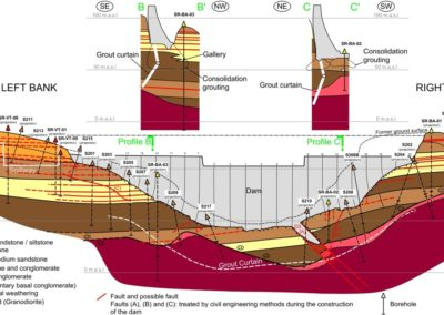 Geological profile dam